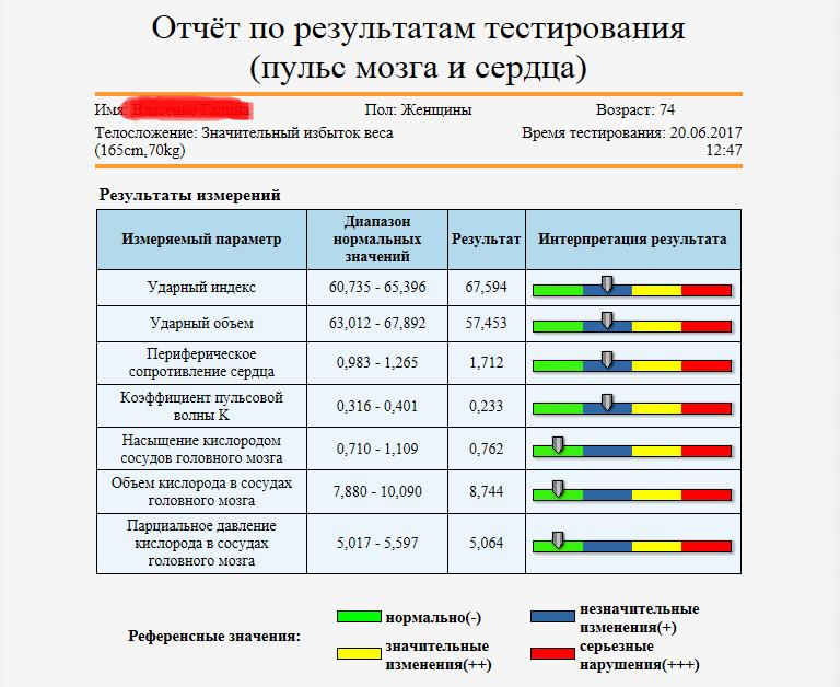 Отчет в таблице 2